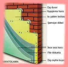Mantolama Sistem Elemanları