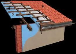 Çatı Isı Yalıtımı